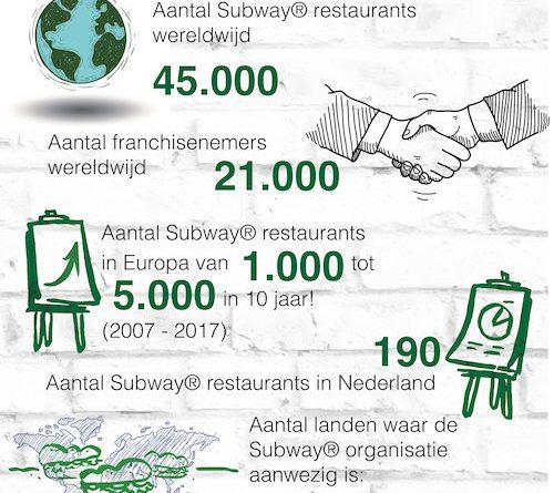 Subway® feiten en cijfers